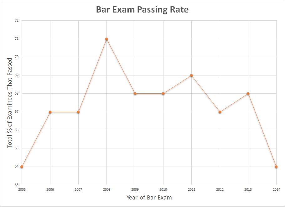 Bar Exam Passing Rate