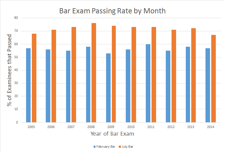 Bar Exam Passing Rate by Month
