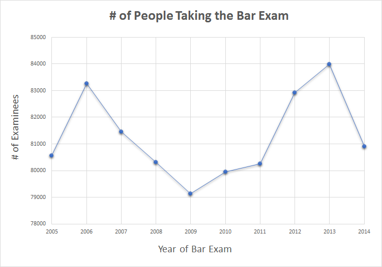 # of People Taking the Bar Exam