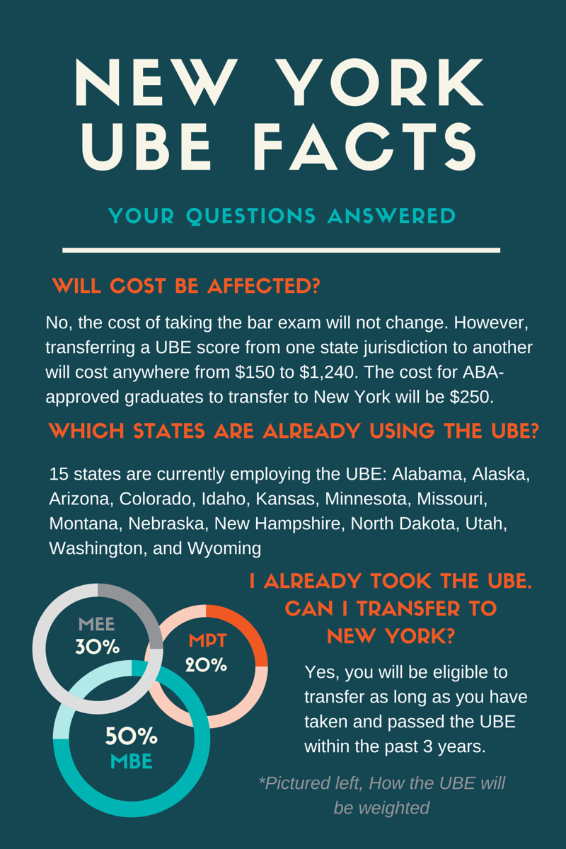 Important New York UBE Facts