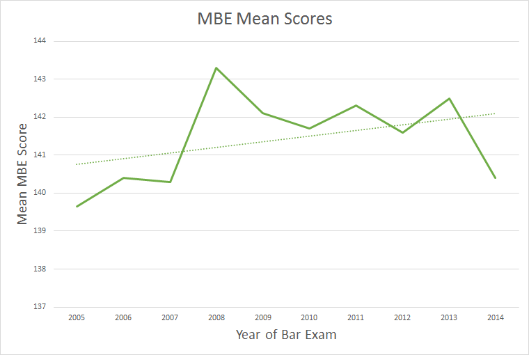 MBE Mean Scores