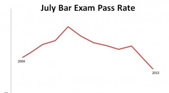 july bar exam pass rate 2