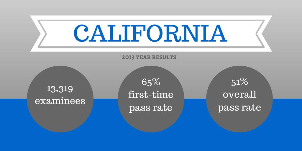 State-Specific Bar Exam Information - AdaptiBar Blog