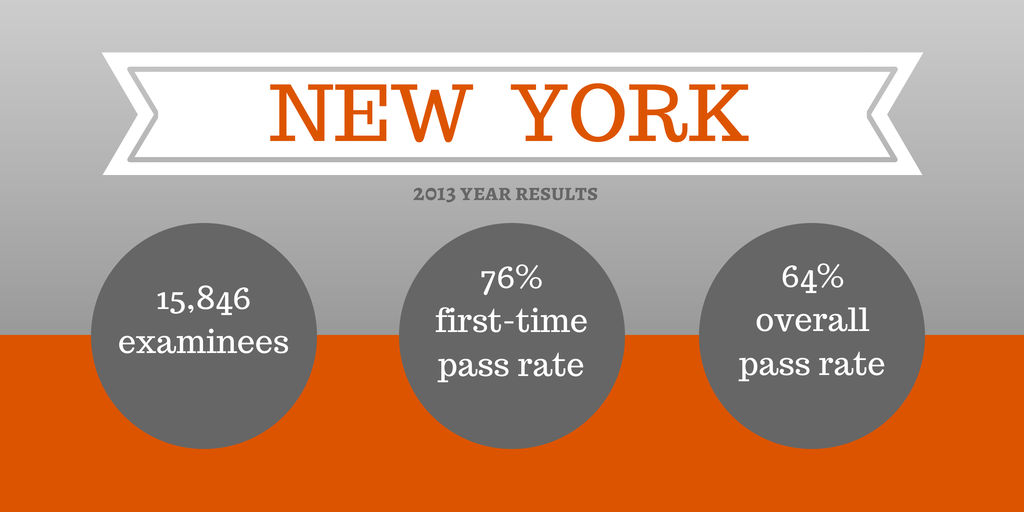 february 2012 ny bar exam essays For more information about the requirements for using a laptop at the bar exam, visit:  bar examination results february 2018 and past results.