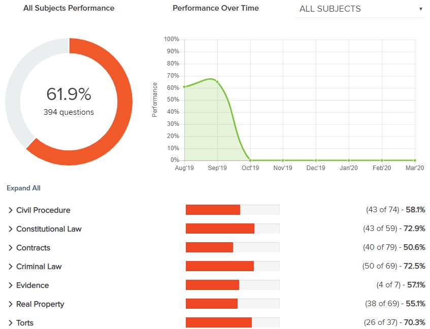 adaptibar-subject-performance-pass-bar-exam
