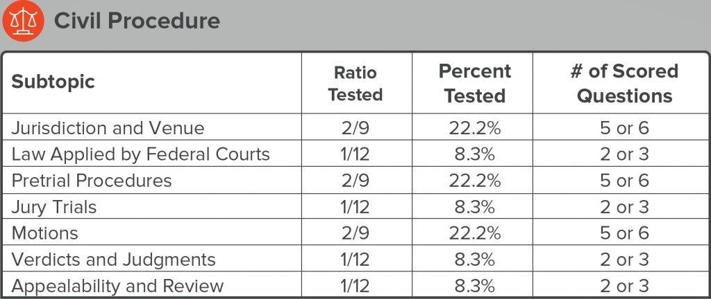 bar-exam-question-distribution-civil-procedure-jurisdiction-venue-pretrial-procedures-jury-trials-motions-verdicts-judgments-appealability-review
